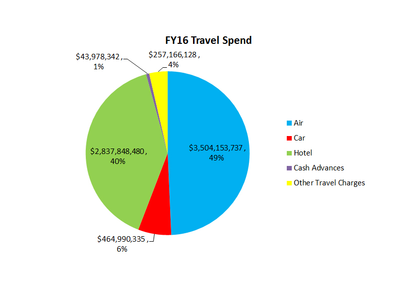 FY16 Travel Spend