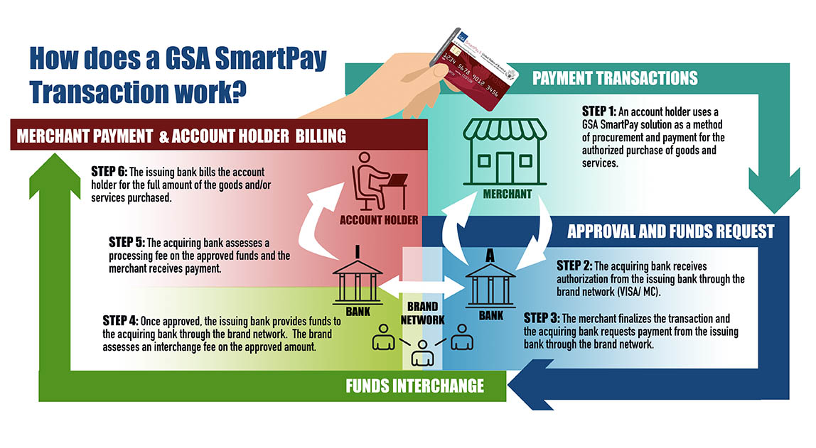 Description of how a GSA SmartPay Transaction works:  STEP 1: An account holder uses a GSA SmartPay solution as a method of procurement and payment for the authorized purchase of goods and services. STEP 2: The acquiring bank receives authorization from the issuing bank through the brand network (VISA/ MC). STEP 3: The merchant finalizes the transaction and the acquiring bank requests payment from the issuing bank through the brand network. STEP 4: Once approved, the issuing bank provides funds to the acquiring bank through the brand network.  The brand assesses an interchange fee on the approved amount.  STEP 5: The acquiring bank assesses a processing fee on the approved funds and the merchant receives payment. STEP 6: The issuing bank bills the account holder for the full amount of the goods and/or services purchased.